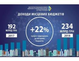 Доходи місцевих бюджетів у 2018 році перевищили прогнозовані плани, — Зубко