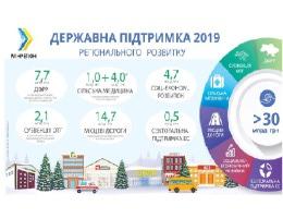 В 2019 році на розвиток регіонів держава надасть понад 30 млрд грн підтримки, — Зубко