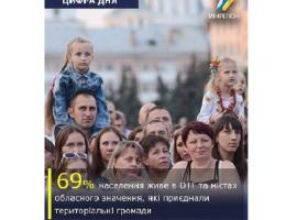 Вже 69% населення України живе в ОТГ, — Зубко